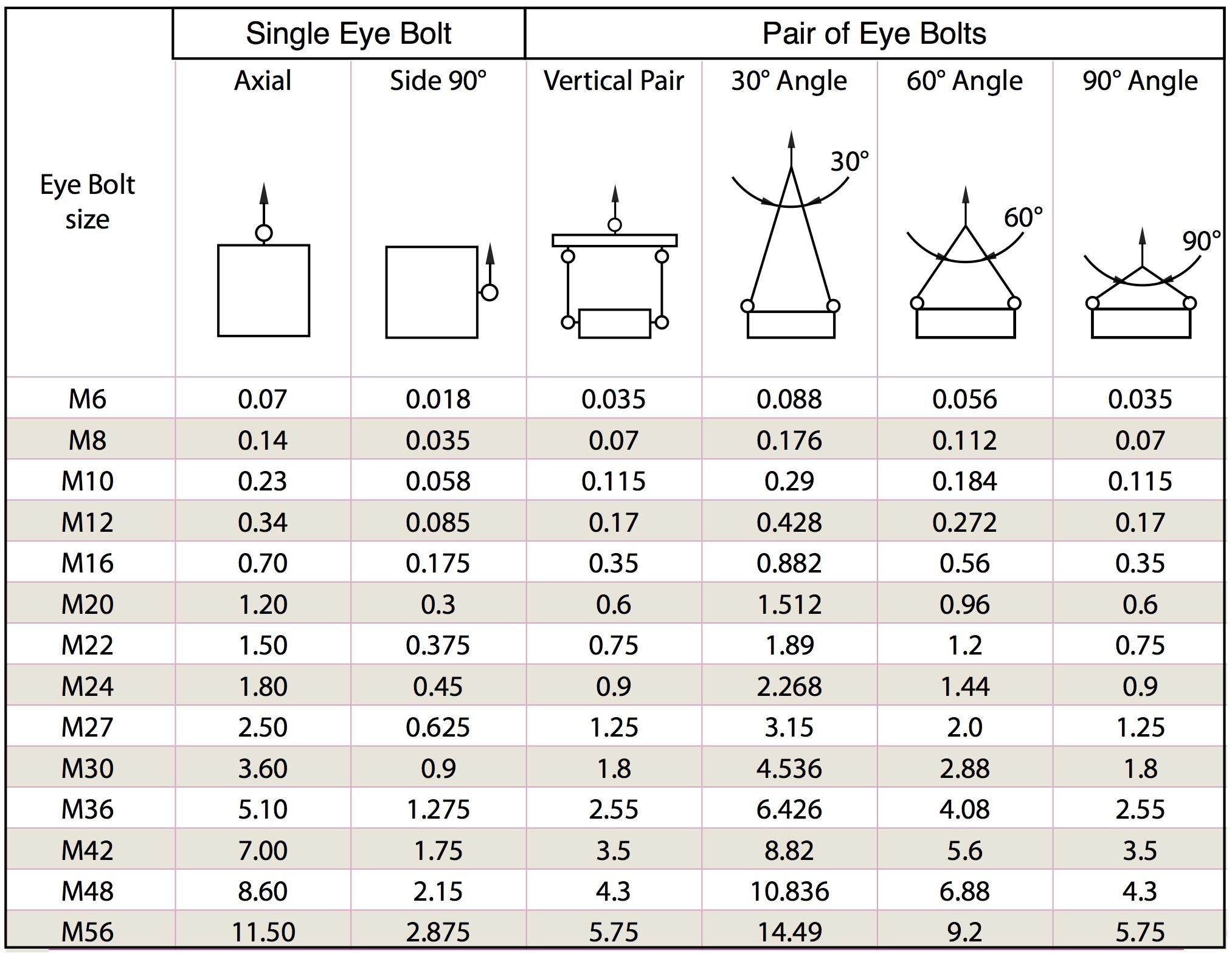 Eye Bolt Din Standard 580 | LB Wire Ropes